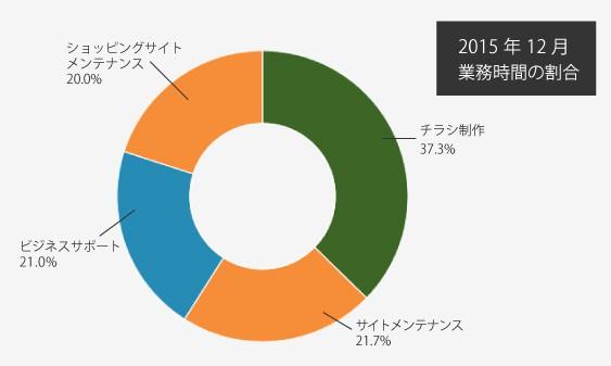 201512_time-per