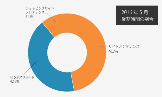 201605_time-per